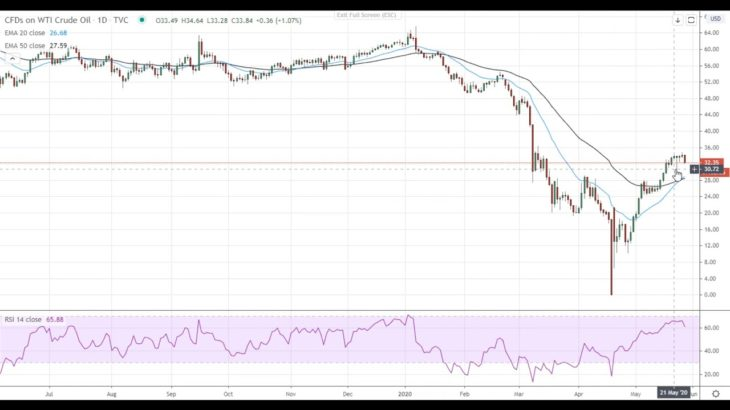 Oil Price Analysis For May 27, 2020 By FX Empire