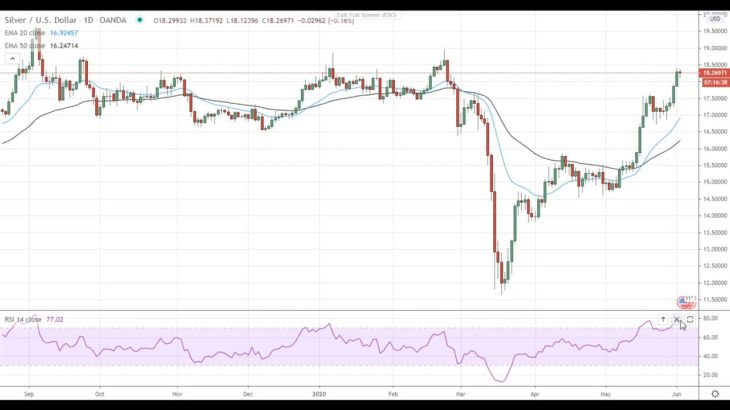 Silver Price Analysis For June 2, 2020 By FX Empire
