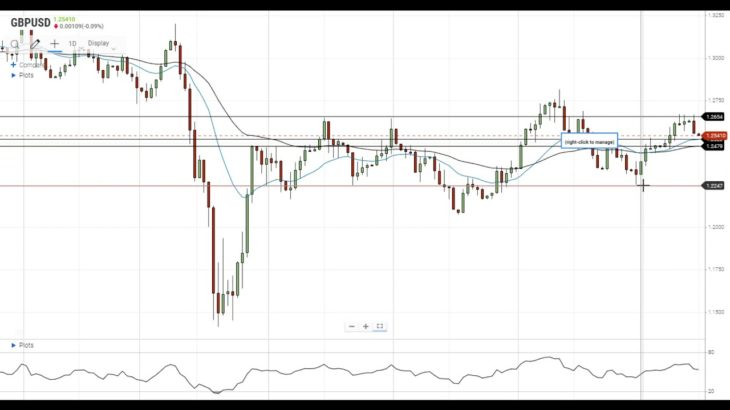 GBP/USD Technical Analysis For July 14, 2020 By FX Empire