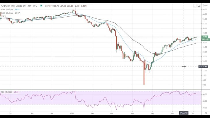 Oil Price Analysis For July 6, 2020 By FX Empire