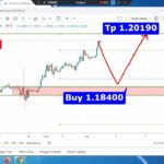 EURUSD Technical Analysis for Tuesday September 1,2020 by Fx Instan