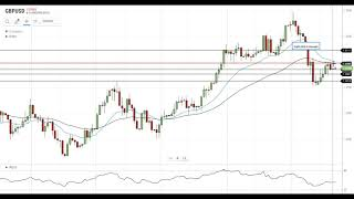 GBP/USD Technical Analysis For September 21, 2020 By FX Empire