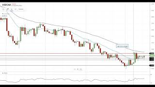 USD/CAD Technical Analysis For September 15, 2020 By FX Empire
