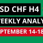 USDCHF Weekly Analysis Forecast for September 14-18, 2020 by Nina Fx