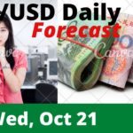 AUDUSD Daily Analysis Forecast for Wednesday October 21,2020 by Nina Fx