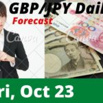 GBPJPY Daily Analysis Forecast for Friday October 23, 2020 by Nina Fx