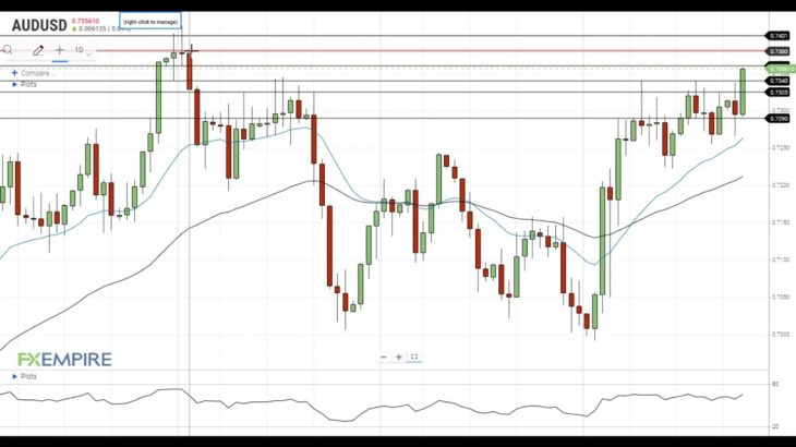 AUD/USD Technical Analysis For November 24, 2020 By FX Empire