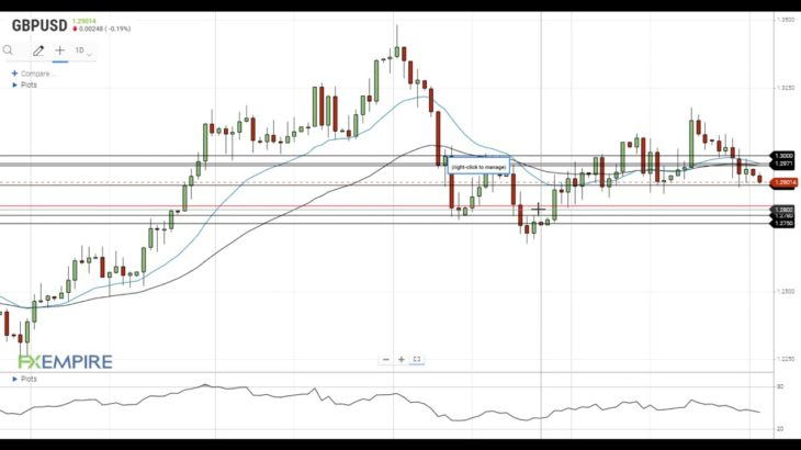 GBP/USD Technical Analysis For November 2, 2020 By FX Empire