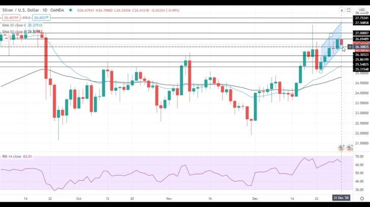 Silver Price Analysis For December 31, 2020 By FX Empire