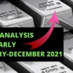 Silver Technical Analysis for the Year of 2021 by Nina Fx