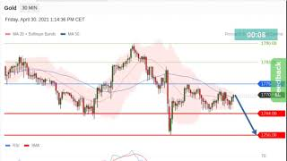 Gold and Silver Intraday Analysis on Friday April 30, 2021 @Nina FX