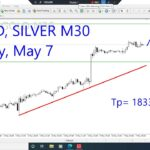 Gold and Silver Intraday Analysis for May 7, 2021 by Nina Fx