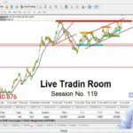 London & New York Session 🔴 Forex Live | Trading Room No. 119 |